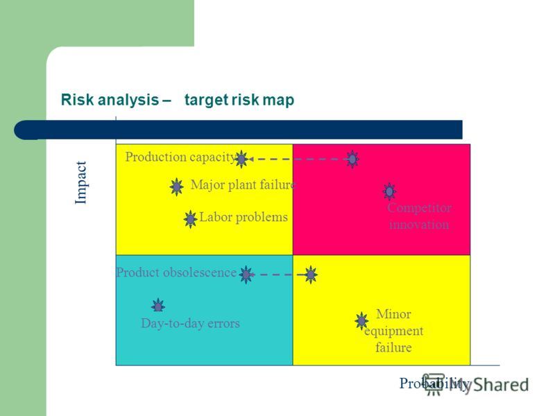 Risk analysis – target risk map Impact Probability Minor equipment failure Day-to-day errors Product obsolescence Competitor innovation Major plant failure Labor problems Production capacity