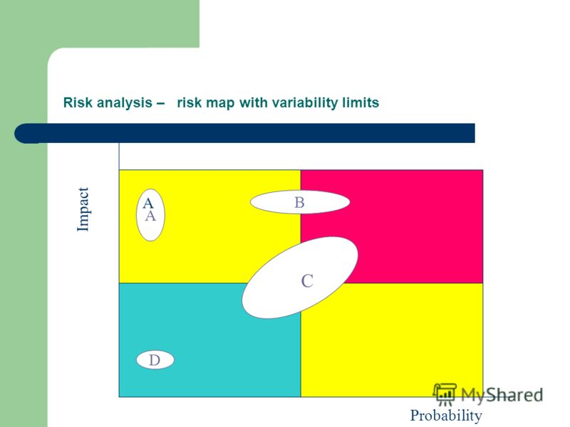 Risk analysis – risk map with variability limits C Impact Probability D A A B C