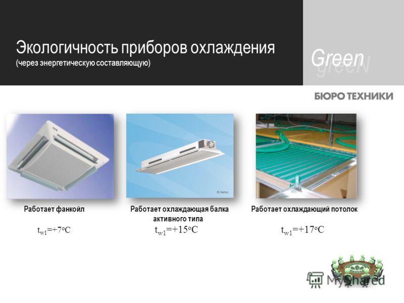 contents greeN Green Экологичность приборов охлаждения (через энергетическую составляющую) Работает фанкойл Работает охлаждающая балка Работает охлаждающий потолок активного типа t w1 =+7 o C t w1 =+15 o C t w1 =+17 o C