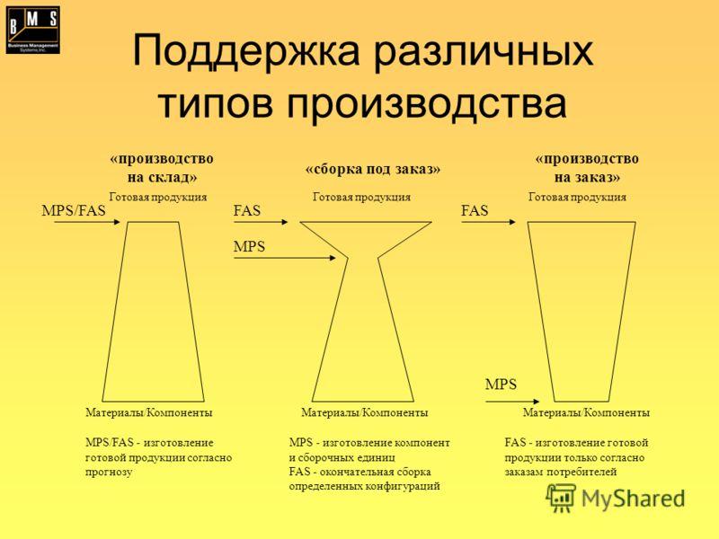 Поддержка различных типов производства MPS/FASFAS MPS FAS MPS «производство на склад» «производство на заказ» «сборка под заказ» Готовая продукция Материалы/Компоненты MPS/FAS - изготовление готовой продукции согласно прогнозу MPS - изготовление комп