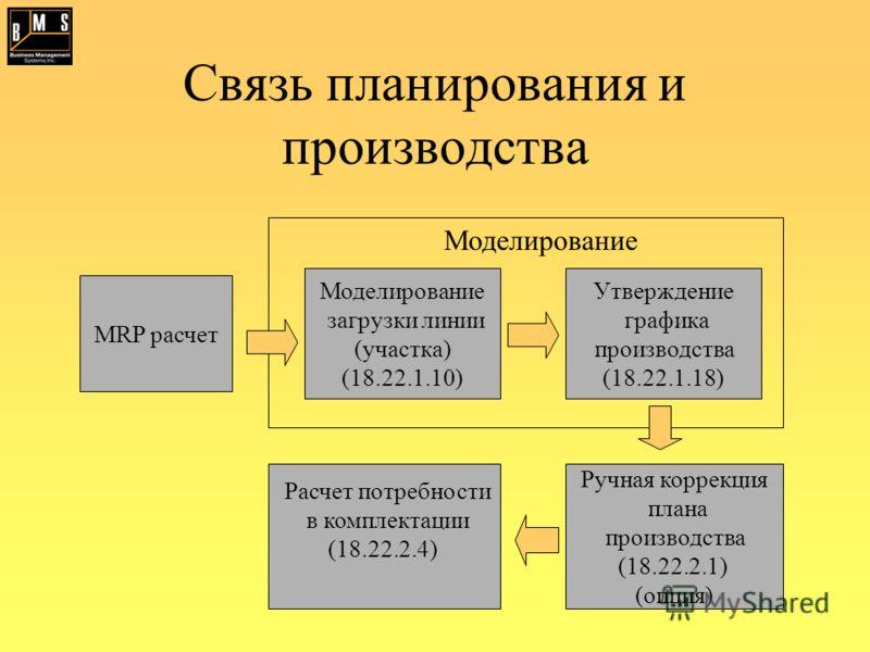 Связь планирования и производства MRP расчет Моделирование загрузки линии (участка) (18.22.1.10) Утверждение графика производства (18.22.1.18) Расчет потребности в комплектации (18.22.2.4) Ручная коррекция плана производства (18.22.2.1) (опция) Модел