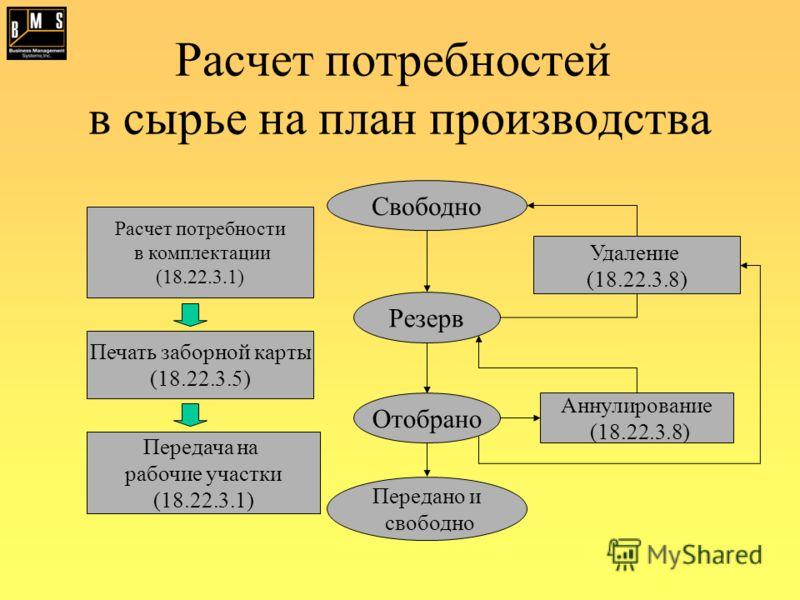 Расчет потребностей в сырье на план производства Расчет потребности в комплектации (18.22.3.1) Печать заборной карты (18.22.3.5) Передача на рабочие участки (18.22.3.1) Аннулирование (18.22.3.8) Удаление (18.22.3.8) Резерв Отобрано Передано и свободн