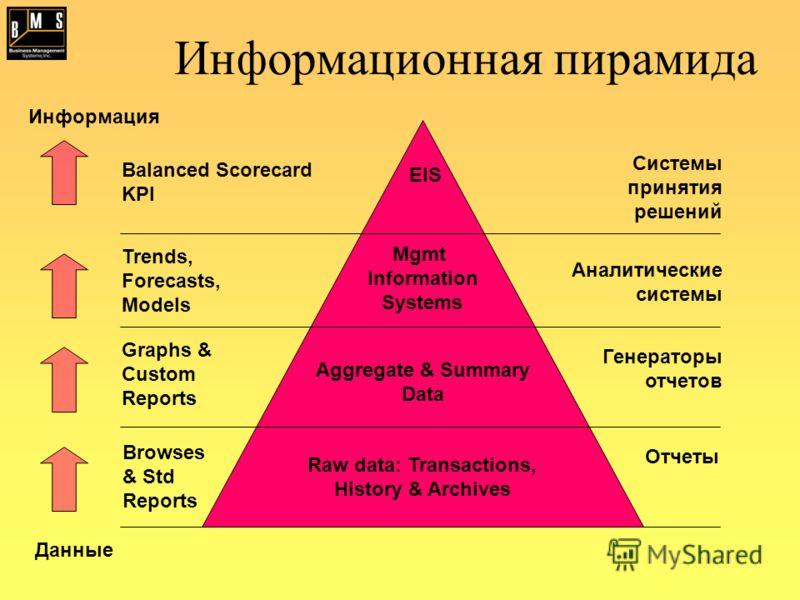 Информационная пирамида Balanced Scorecard KPI Системы принятия решений EIS Trends, Forecasts, Models Аналитические системы Mgmt Information Systems Graphs & Custom Reports Генераторы отчетов Aggregate & Summary Data Browses & Std Reports Отчеты Raw