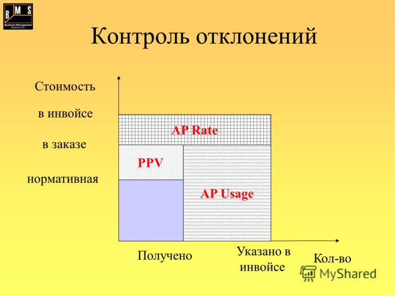 Контроль отклонений Кол-во Стоимость Получено Указано в инвойсе нормативная в заказе в инвойсе PPV AP Rate AP Usage