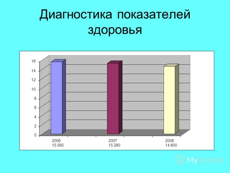 Диагностика показателей здоровья 0 2 4 6 8 10 12 14 16 2006 15 565 2007 15 280 2008 14 600
