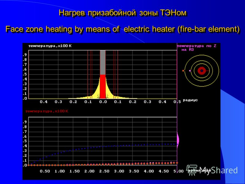 Нагрев призабойной зоны ТЭНом Face zone heating by means of electric heater (fire-bar element)