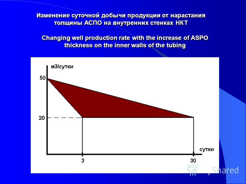 Изменение суточной добычи продукции от нарастания толщины АСПО на внутренних стенках НКТ Changing well production rate with the increase of ASPO thickness on the inner walls of the tubing