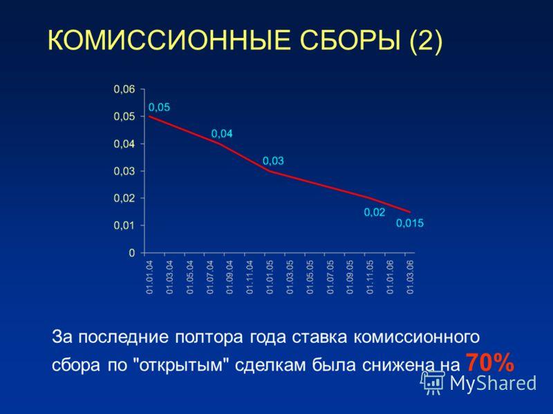 КОМИССИОННЫЕ СБОРЫ (2) За последние полтора года ставка комиссионного сбора по открытым сделкам была снижена на 70%
