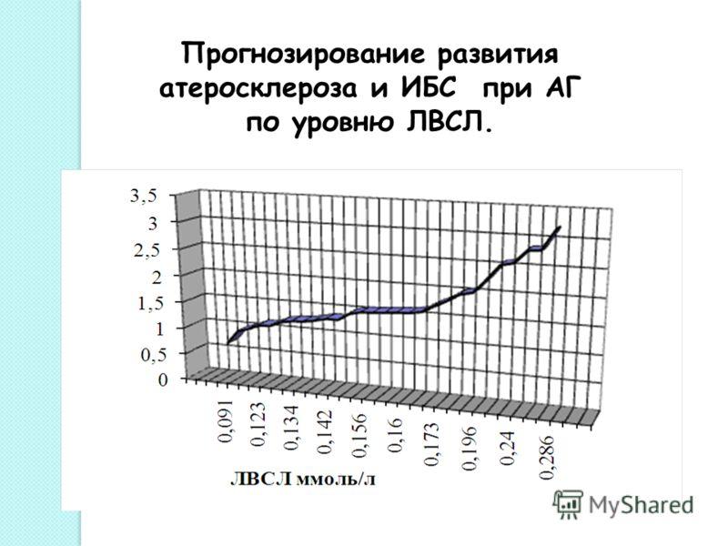 Прогнозирование развития атеросклероза и ИБС при АГ по уровню ЛВСЛ.