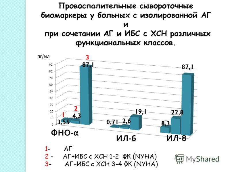 Провоспалительные сывороточные биомаркеры у больных с изолированной АГ и при сочетании АГ и ИБС с ХСН различных функциональных классов. 1- АГ 2 - АГ+ИБС с ХСН 1-2 ФК (NYHA) 3- АГ+ИБС с ХСН 3-4 ФК (NYHA)