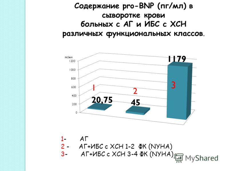 Содержание pro-BNP (пг/мл) в сыворотке крови больных с АГ и ИБС с ХСН различных функциональных классов. 1- АГ 2 - АГ+ИБС с ХСН 1-2 ФК (NYHA) 3- АГ+ИБС с ХСН 3-4 ФК (NYHA)