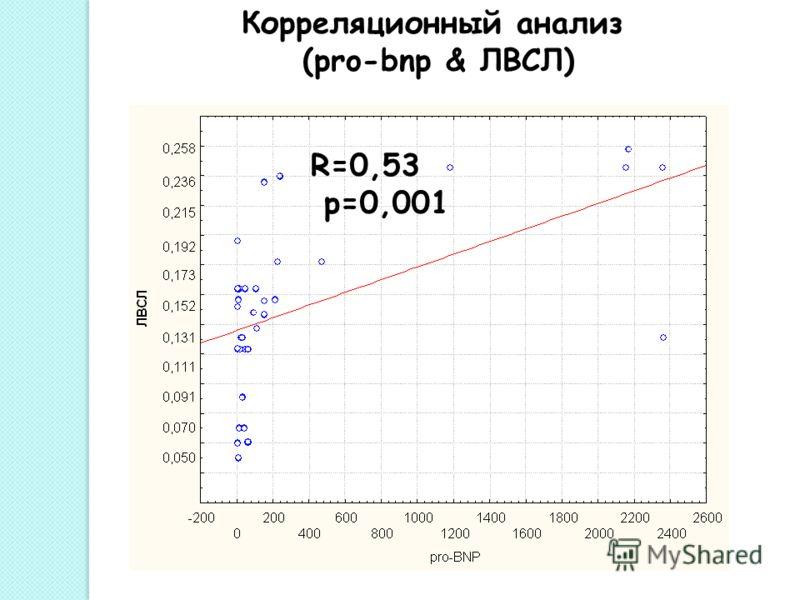 Корреляционный анализ (pro-bnp & ЛВСЛ) R=0,53 р=0,001