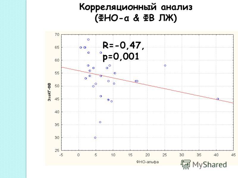 Корреляционный анализ (ФНО-α & ФВ ЛЖ) R=-0,47, р=0,001