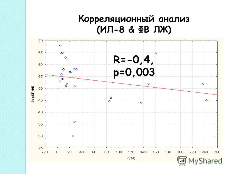 Корреляционный анализ (ИЛ-8 & ФВ ЛЖ) R=-0,4, р=0,003