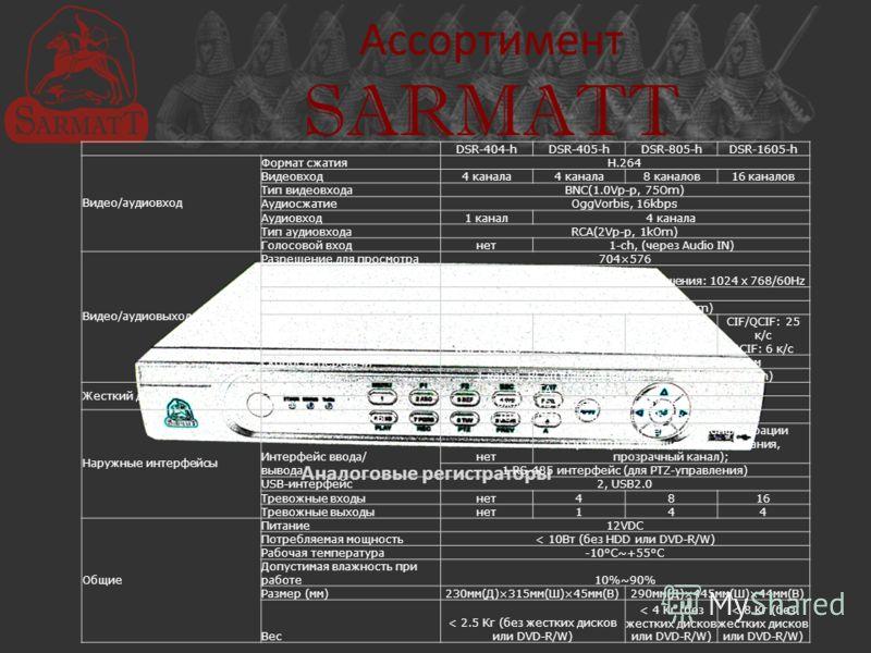 Ассортимент SARMATT Аналоговые регистраторы DSR-404-hDSR-405-hDSR-805-hDSR-1605-h Видео/аудиовход Формат сжатияH.264 Видеовход4 канала 8 каналов16 каналов Тип видеовходаBNC(1.0Vp-p, 75Om) АудиосжатиеOggVorbis, 16kbps Аудиовход1 канал4 канала Тип ауди