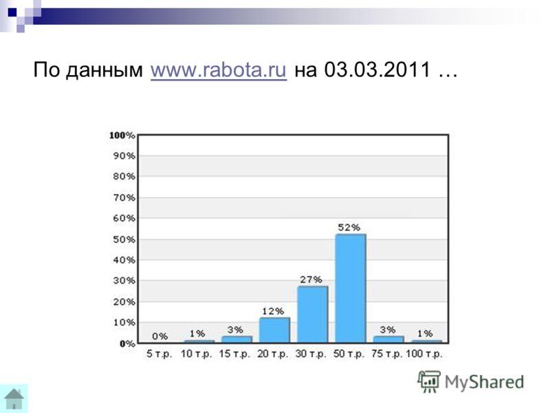 По данным www.rabota.ru на 03.03.2011 …www.rabota.ru