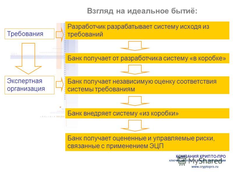 КОМПАНИЯ КРИПТО-ПРО ключевое слово в защите информации www.cryptopro.ru Взгляд на идеальное бытиё: Банк получает от разработчика систему «в коробке» Разработчик разрабатывает систему исходя из требований Банк внедряет систему «из коробки» Банк получа