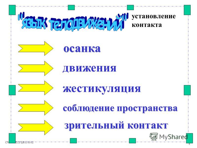 CW536/TTI/IY/LR/05/30/02 6 установление контакта движения жестикуляция соблюдение пространства зрительный контакт осанка