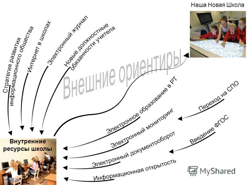 Внутренние ресурсы школы Наша Новая Школа