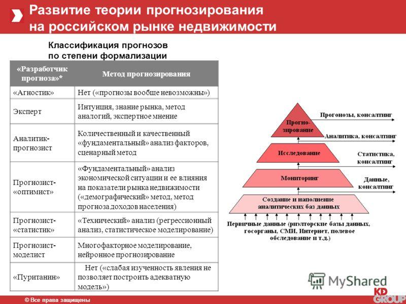 Развитие теории прогнозирования на российском рынке недвижимости © Все права защищены «Разработчик прогноза»* Метод прогнозирования «Агностик»Нет («прогнозы вообще невозможны») Эксперт Интуиция, знание рынка, метод аналогий, экспертное мнение Аналити