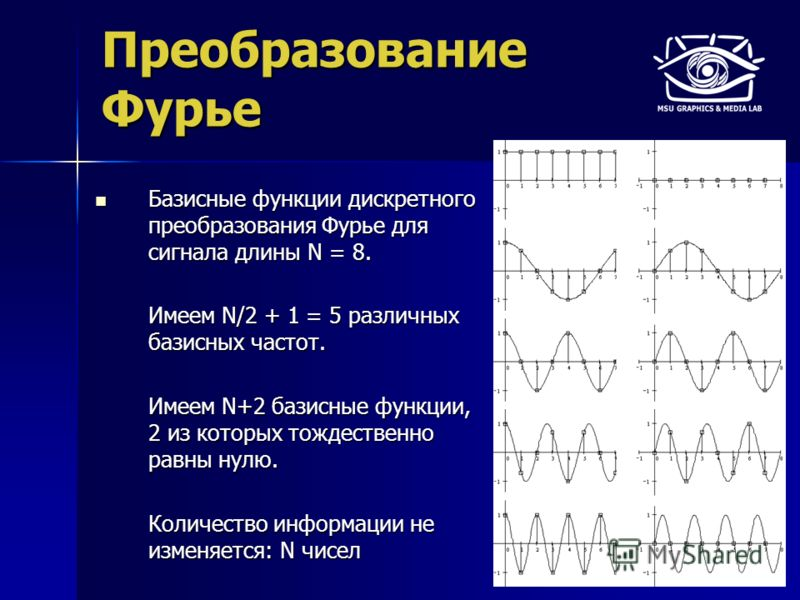 Преобразование Фурье Базисные функции дискретного преобразования Фурье для сигнала длины N = 8. Базисные функции дискретного преобразования Фурье для сигнала длины N = 8. Имеем N/2 + 1 = 5 различных базисных частот. Имеем N+2 базисные функции, 2 из к