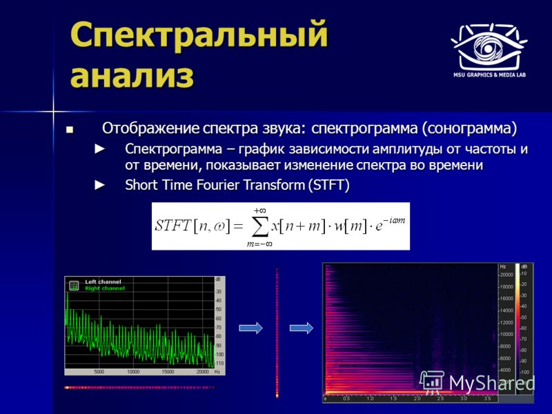 Спектральный анализ Отображение спектра звука: спектрограмма (сонограмма) Отображение спектра звука: спектрограмма (сонограмма) Спектрограмма – график зависимости амплитуды от частоты и от времени, показывает изменение спектра во времени Спектрограмм