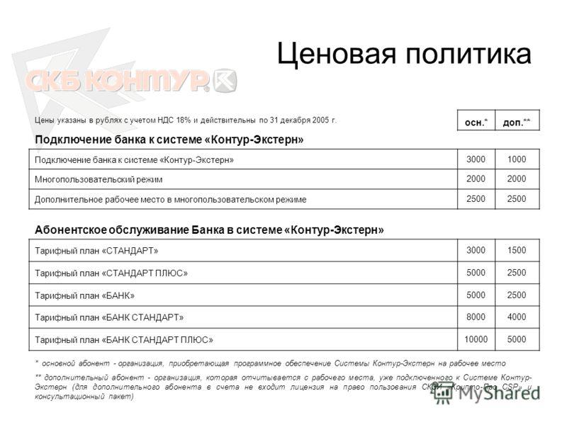 Ценовая политика Цены указаны в рублях с учетом НДС 18% и действительны по 31 декабря 2005 г. осн.*доп.** Подключение банка к системе «Контур-Экстерн» 30001000 Многопользовательский режим2000 Дополнительное рабочее место в многопользовательском режим