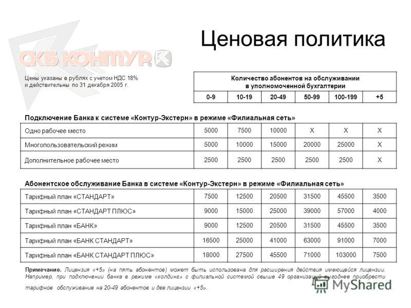 Ценовая политика Цены указаны в рублях с учетом НДС 18% и действительны по 31 декабря 2005 г. Количество абонентов на обслуживании в уполномоченной бухгалтерии 0-910-1920-4950-99100-199+5 Подключение Банка к системе «Контур-Экстерн» в режиме «Филиаль