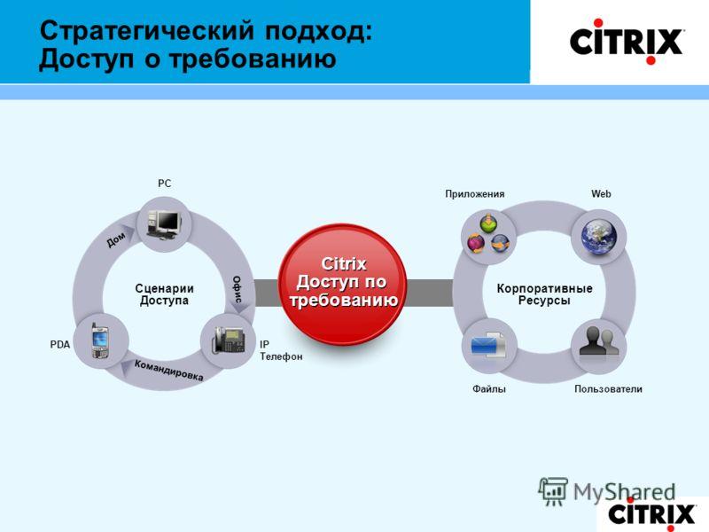 Стратегический подход: Доступ о требованию Сценарии Доступа Командировка Офис Дом IP Телефон PDA PC Корпоративные Ресурсы Web ПользователиФайлы Приложения Citrix Доступ по требованию Citrix Доступ по требованию