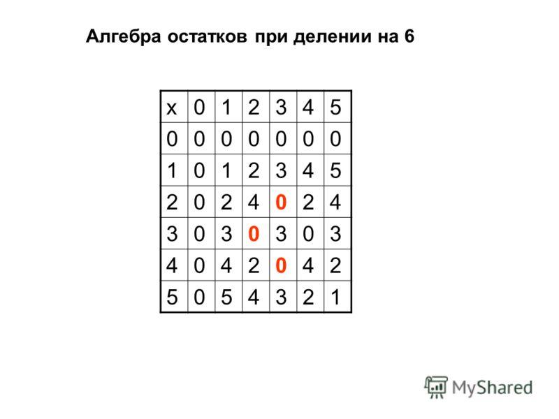 Алгебра остатков при делении на 6 х012345 0000000 1012345 2024024 3030303 4042042 5054321