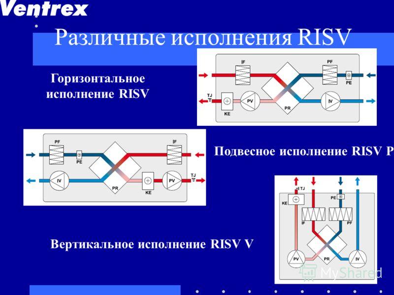 Различные исполнения RISV Горизонтальное исполнение RISV Подвесное исполнение RISV Р Вертикальное исполнение RISV V