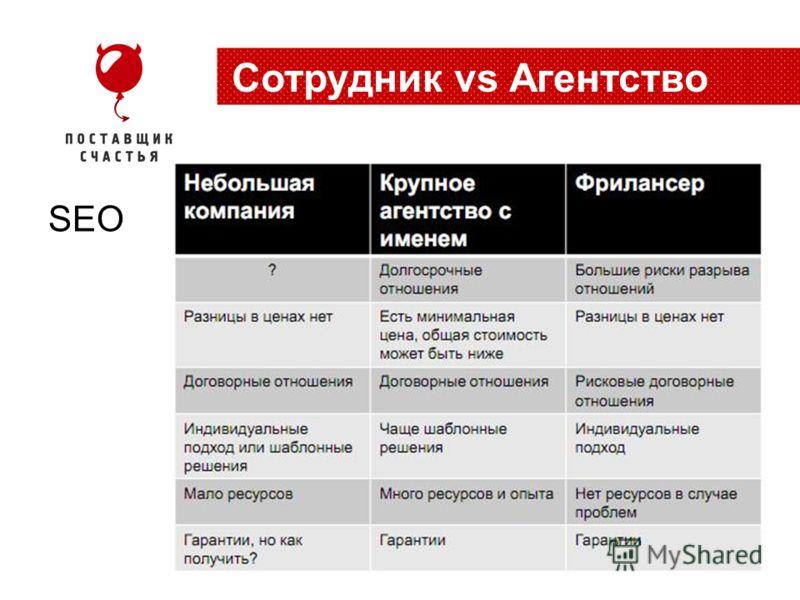 SEO Cотрудник vs Агентство