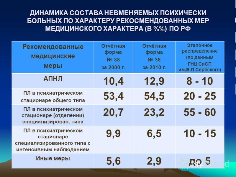 ДИНАМИКА СОСТАВА НЕВМЕНЯЕМЫХ ПСИХИЧЕСКИ БОЛЬНЫХ ПО ХАРАКТЕРУ РЕКОСМЕНДОВАННЫХ МЕР МЕДИЦИНСКОГО ХАРАКТЕРА (В %) ПО РФ Рекомендованные медицинские меры Отчётная форма 38 за 2000 г. Отчётная форма 38 за 2010 г. Эталонное распределение (по данным ГНЦ СиС
