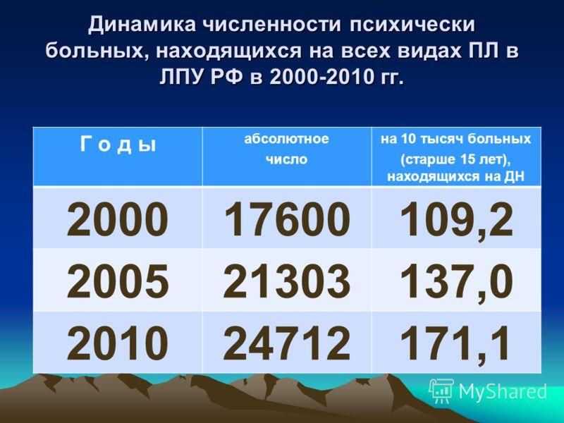 Динамика численности психически больных, находящихся на всех видах ПЛ в ЛПУ РФ в 2000-2010 гг. Г о д ы абсолютное число на 10 тысяч больных (старше 15 лет), находящихся на ДН 200017600109,2 200521303137,0 201024712171,1