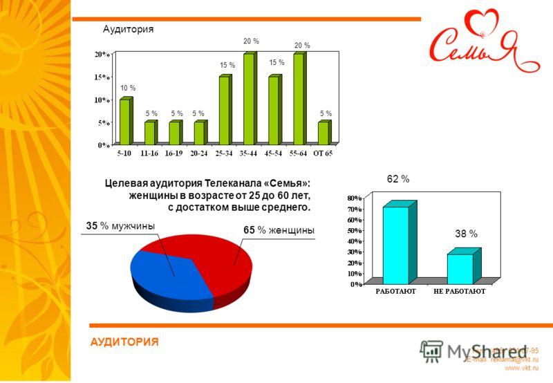 Тел.: (495) 651-07-95 E-mail: reklama@vkt.ru www.vkt.ru Аудитория 10 % 5 % 15 % 20 % 15 % 5 % Целевая аудитория Телеканала «Семья»: женщины в возрасте от 25 до 60 лет, с достатком выше среднего. 65 % женщины 35 % мужчины 38 % 62 % АУДИТОРИЯ