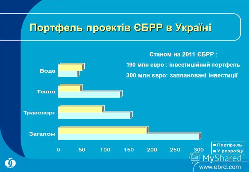 Портфель проектів ЄБРР в Україні Станом на 2011 ЄБРР : 190 млн євро : інвестиційний портфель 300 млн євро: заплановані інвестиції