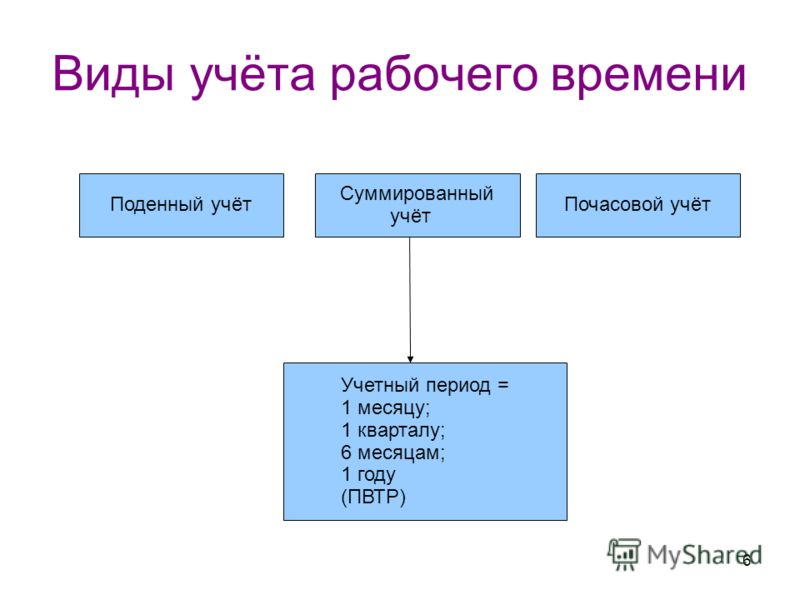 6 Виды учёта рабочего времени Поденный учёт Суммированный учёт Почасовой учёт Учетный период = 1 месяцу; 1 кварталу; 6 месяцам; 1 году (ПВТР)