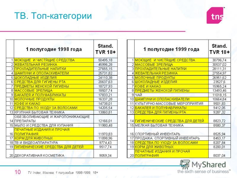 10 ТВ. Топ-категории TV Index, Москва, 1 полугодие 1998-1999, 18+