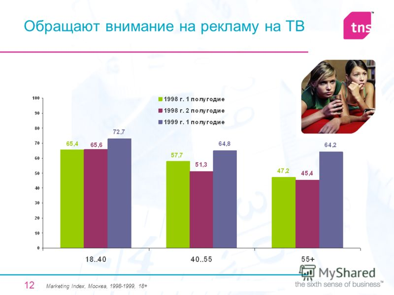 12 Обращают внимание на рекламу на ТВ Мarketing Index, Москва, 1998-1999, 18+