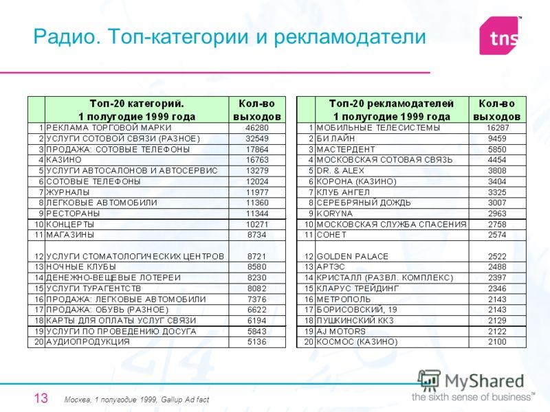 13 Радио. Топ-категории и рекламодатели Москва, 1 полугодие 1999, Gallup Ad fact