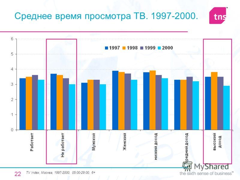 22 Среднее время просмотра ТВ. 1997-2000. TV Index, Москва, 1997-2000, 05:00-29:00, 6+