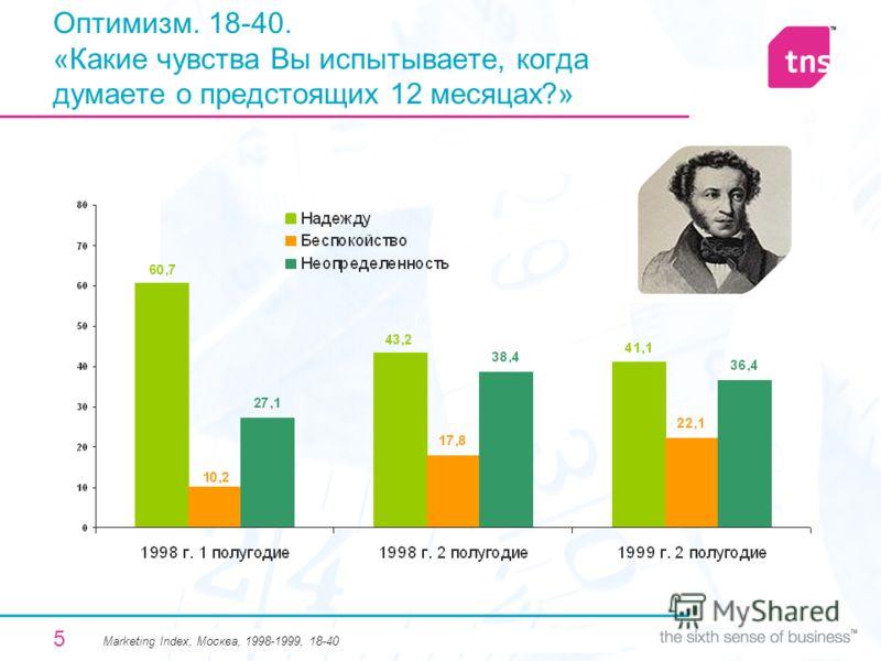 5 Оптимизм. 18-40. «Какие чувства Вы испытываете, когда думаете о предстоящих 12 месяцах?» Мarketing Index, Москва, 1998-1999, 18-40