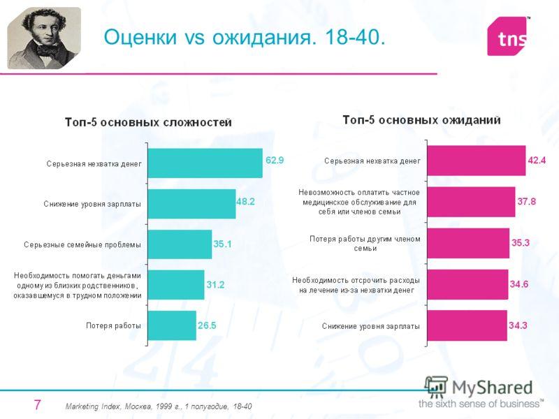 7 Оценки vs ожидания. 18-40. Мarketing Index, Москва, 1999 г., 1 полугодие, 18-40