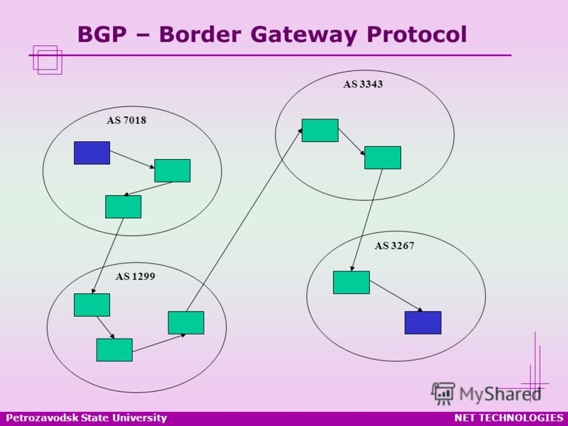 Petrozavodsk State UniversityNET TECHNOLOGIES BGP – Border Gateway Protocol AS 7018 AS 1299 AS 3343 AS 3267