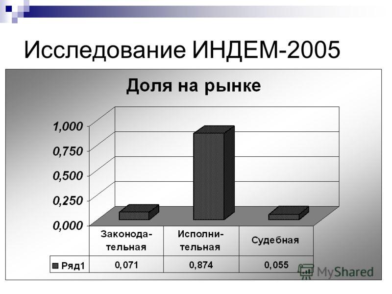 Исследование ИНДЕМ-2005
