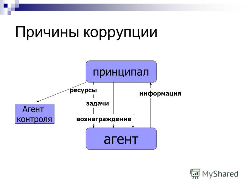 Причины коррупции агент принципал ресурсы задачи вознаграждение информация Агент контроля