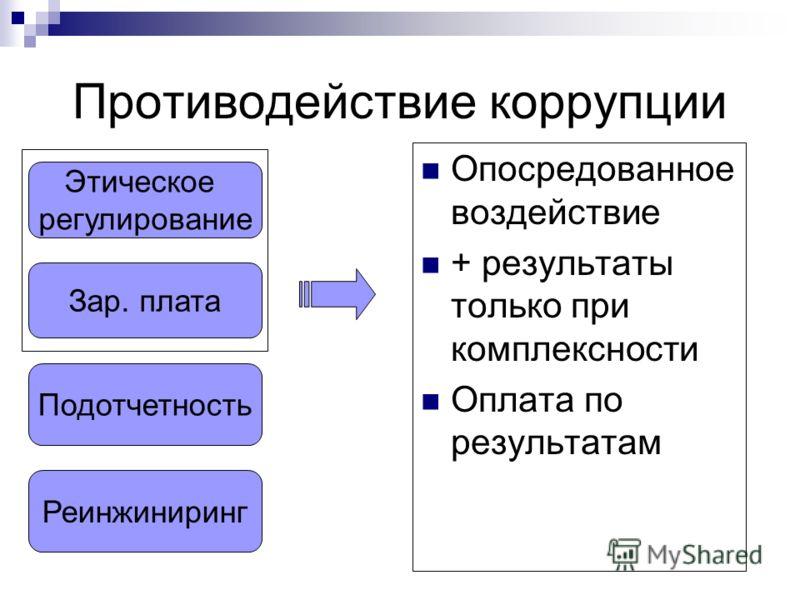 Противодействие коррупции Опосредованное воздействие + результаты только при комплексности Оплата по результатам Этическое регулирование Зар. плата Подотчетность Реинжиниринг