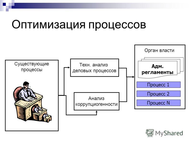 Оптимизация процессов Техн. анализ деловых процессов Анализ коррупциогенности Орган власти Адм. регламенты Процесс N Процесс 2 Процесс 1 Существующие процессы