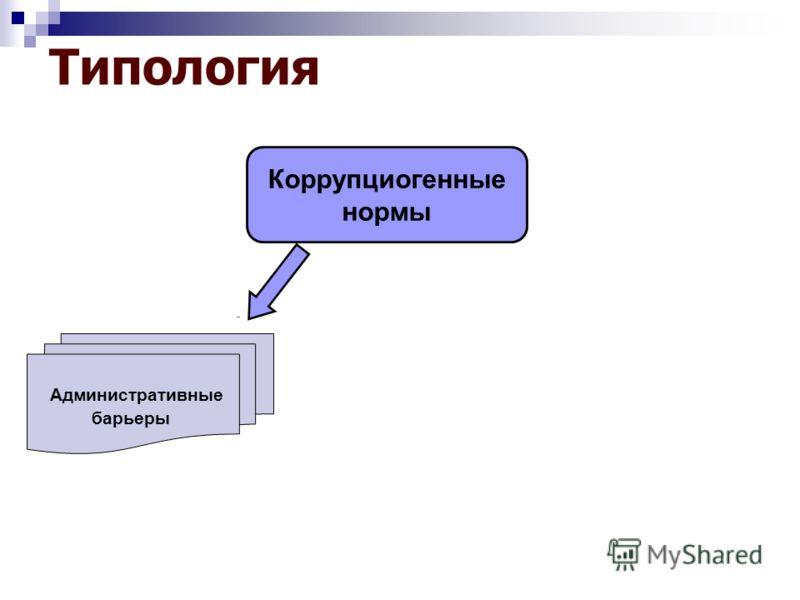 Типология Коррупциогенные нормы Административные барьеры