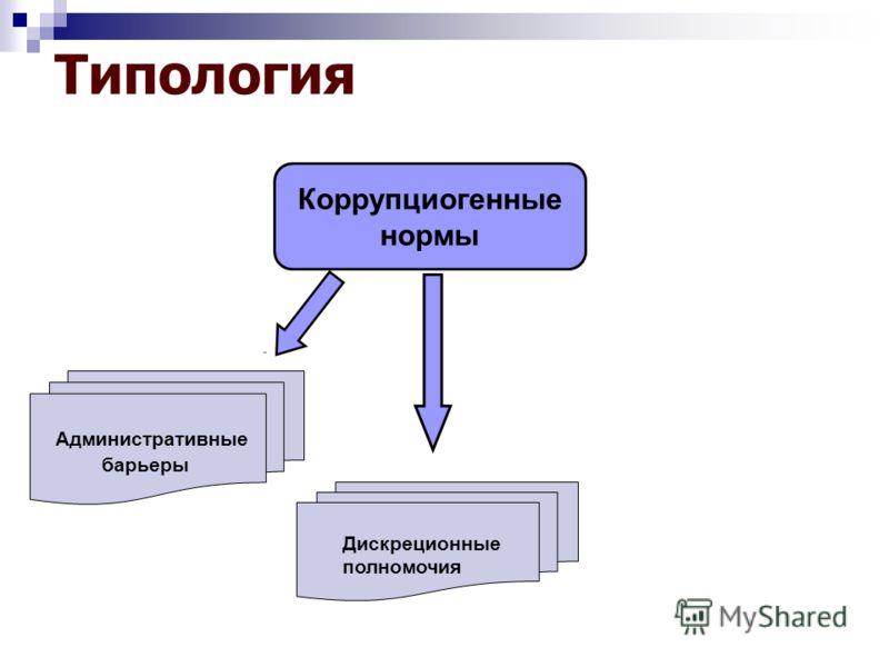 Типология Коррупциогенные нормы Административные барьеры Дискреционные полномочия